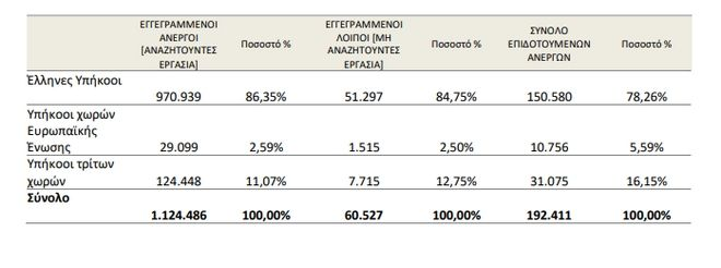 ΟΑΕΔ: Κατά 21,73% αυξήθηκε η ανεργία τον Απρίλιο