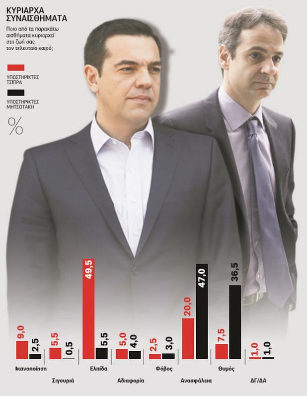 Κάπα Resarch: Κλείνει η ψαλίδα μεταξύ ΣΥΡΙΖΑ - ΝΔ- Το παιχνίδι παραμένει ανοιχτό