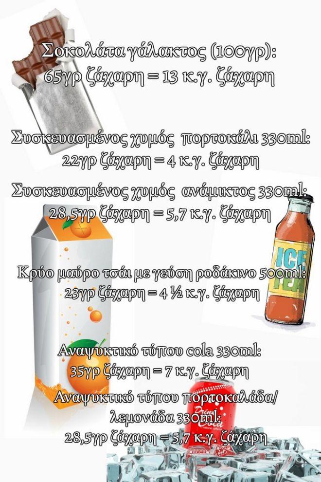 Εσύ ξέρεις σε πόσα αλμυρά τρόφιμα κρύβεται η ζάχαρη;