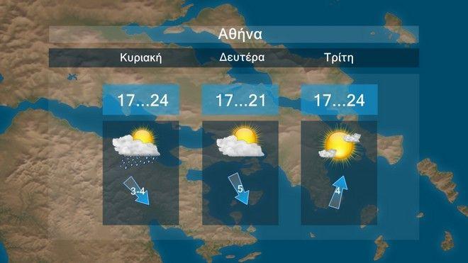 Καιρός: Αστάθεια και καλές θερμοκρασίες