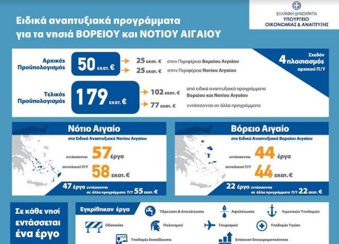 Έργα υποδομών και δράσεις ενίσχυσης της τοπικής οικονομίας ύψους 180 εκ. στα νησιά Βορείου και Νοτίου Αιγαίου