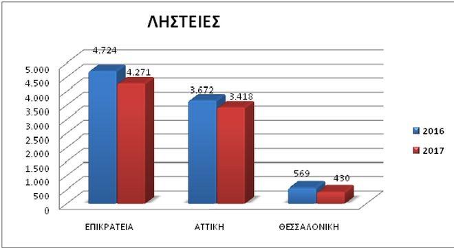 Στατιστικά για τις ληστείες