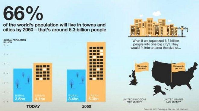 Οι 5 αριθμοί που θα καθορίζουν τα επόμενα 100 χρόνια του πλανήτη