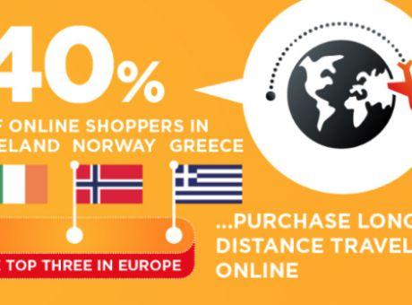 67a9c053054 Mastercard: Ποιες ηλεκτρονικές αγορές προτιμούν οι Έλληνες - Αγορά ...