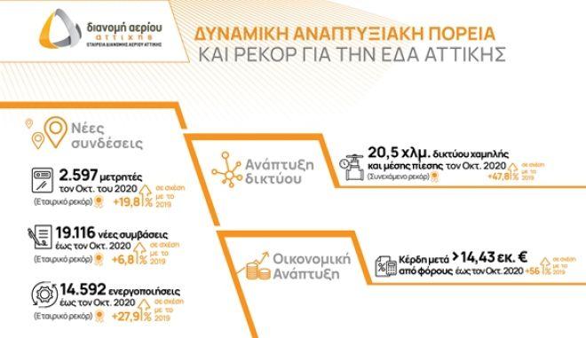 Χρονιά των ρεκόρ για την ΕΔΑ Αττικής με ισχυρό ρυθμό ανάπτυξης