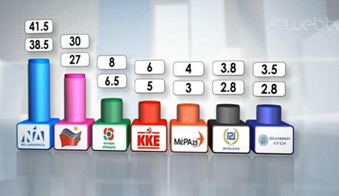 Τελικό Exit Poll: Ισχυρή εντολή ΝΔ - Θρίλερ με τα μικρά κόμματα στο 3%