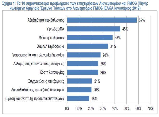 Μείωση ΦΠΑ: 7.500 περίπου προϊόντα αφορά το μέτρο - Τι κερδίζουν τα νοικοκυριά