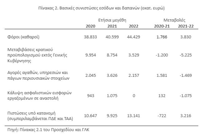 Γραφείο Προϋπολογισμού της Βουλής: Με αβεβαιότητες το 2022 - Τα ανοικτά μέτωπα