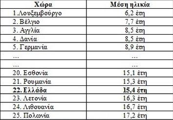 Σημ. Πηγή ACEA, έτος 2015-Ελλάδα 2017