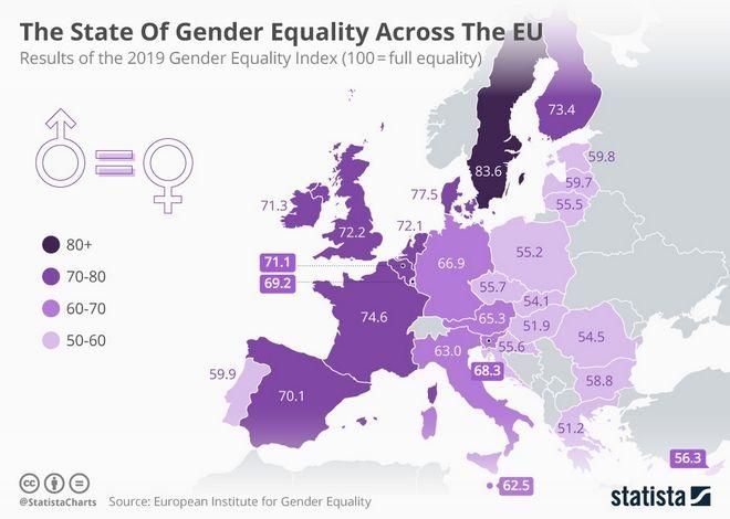 Δείκτης Ισότητας των Φύλων