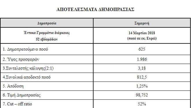 1,25% η απόδοση του πρώτου ετήσιου εντόκου ομολόγου