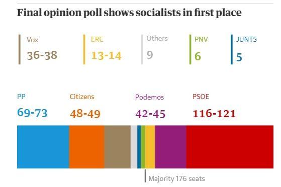 Εκλογές στην Ισπανία: Πρώτοι οι Σοσιαλιστές χωρίς πλειοψηφία - Η ακροδεξιά στη Βουλή μετά από 40 χρόνια