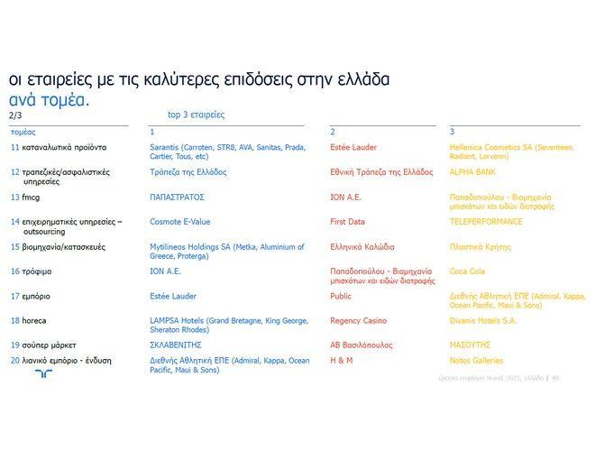 «Randstad Employer Brand Research 2021:  Οι κλάδοι που καταγράφουν τις καλύτερες επιδόσεις στην Ελλάδα»