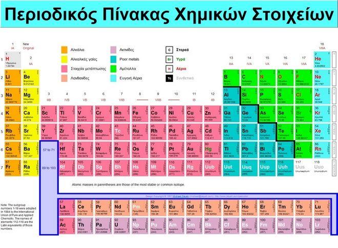 Τι είναι η χρονολόγηση άνθρακα στη χημεία