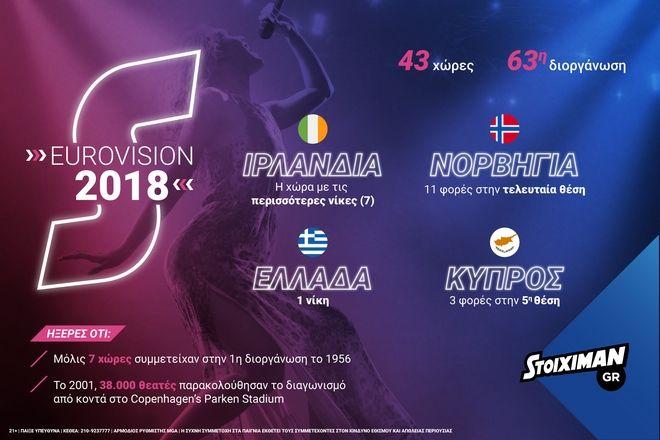 Eurovision: Η Φουρέιρα