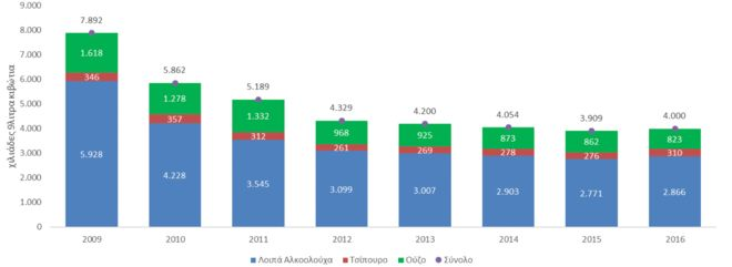 Ouzo Power: Η Γερμανία πρώτη σε κατανάλωση ούζου - Σταθερά πάνω από την Ελλάδα