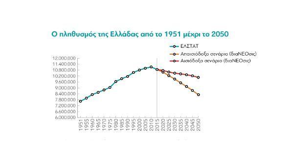 Ο πληθυσμός της Ελλάδας από το 1951 μέχρι το 2050
