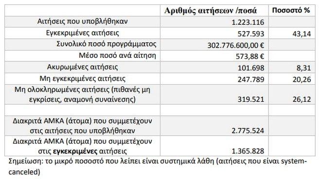 Κοινωνικό μέρισμα: Ξεπέρασαν τις 1,2 εκατ. οι αιτήσεις - Στις 15 Δεκεμβρίου η καταβολή