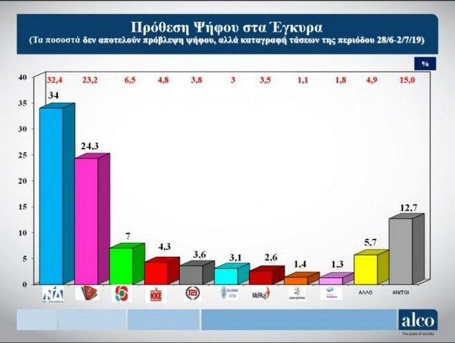 Δημοσκόπηση Alco: Στο 8,8% το προβάδισμα της ΝΔ