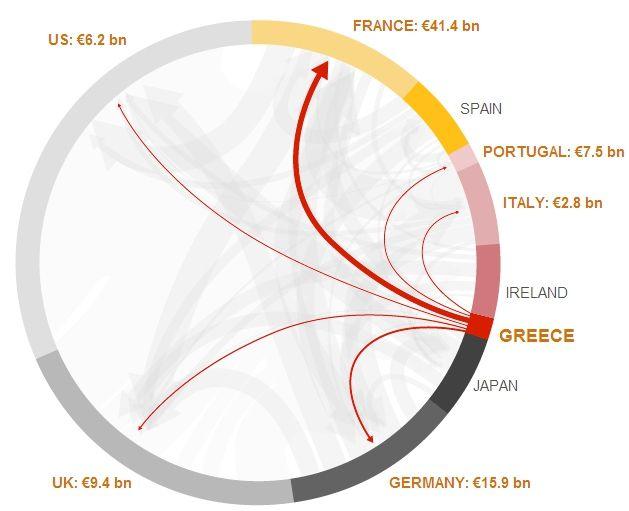 H Ευρώπη σε κρίση: Ποιος χρωστάει σε ποιόν;