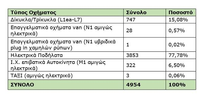 Ο πίνακας με την κατανομή των αιτήσεων