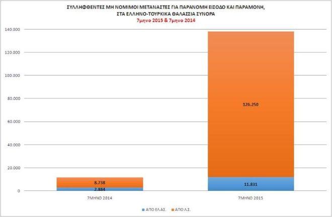 Αρνητικό ρεκόρ εισροής μη νόμιμων μεταναστών στην Ελλάδα