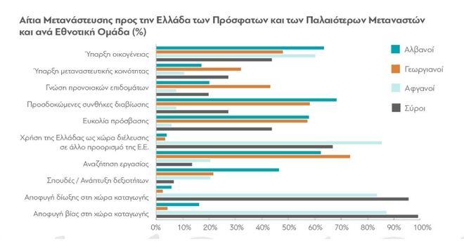 Το 58% των Ελλήνων θεωρεί τους μετανάστες