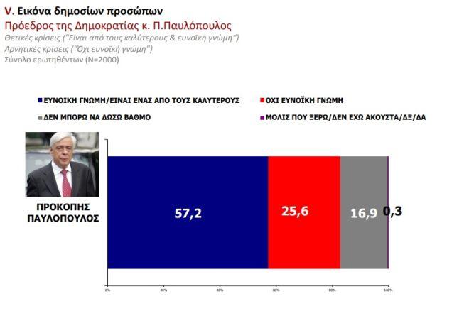 Δημοσκόπηση MRB: Προβάδισμα της ΝΔ με 12,3% -