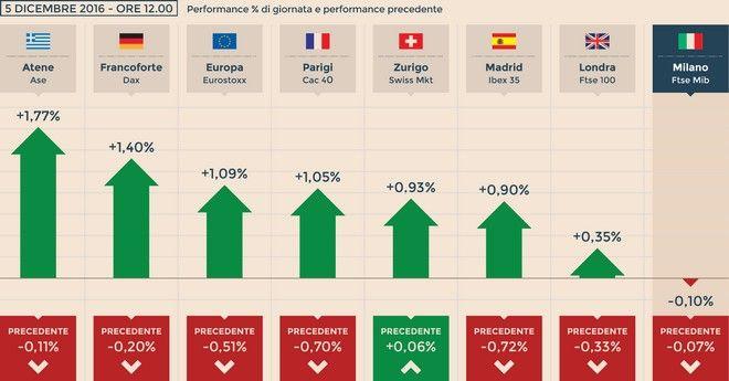 Ιταλία: Αυξάνεται η απόδοση των ομολόγων μετά το δημοψήφισμα