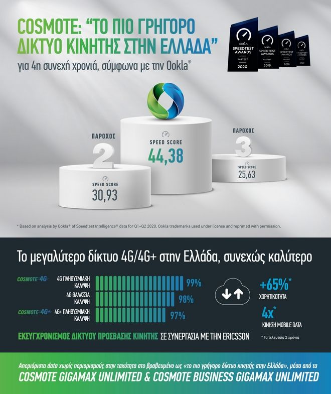 COSMOTE: