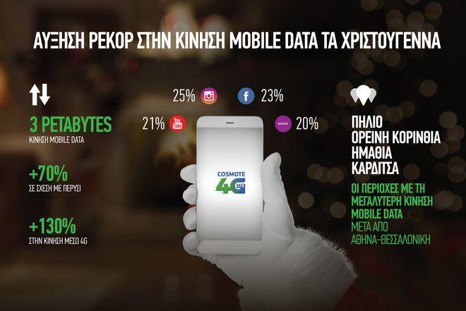 COSMOTE: Αύξηση 130% στην κίνηση data μέσω 4G κατά την εορταστική περίοδο