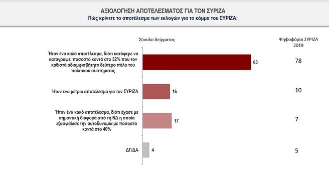 Δημοσκόπηση Κάπα Recearch: Υψηλή αποδοχή της νέας κυβέρνησης - Τι ζητούν οι πολίτες από ΣΥΡΙΖΑ και ΚΙΝΑΛ