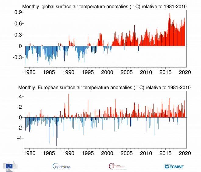 O Ιανουάριος του 2020 ήταν ο θερμότερος των τελευταίων δεκαετιών