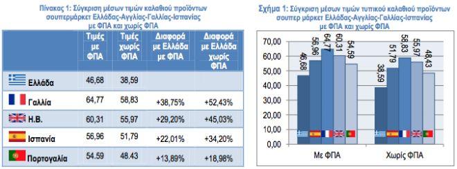 Ελληνικά σούπερ μάρκετ: Πιο φθηνά ή πιο ακριβά σε σχέση με την υπόλοιπη Ευρώπη;