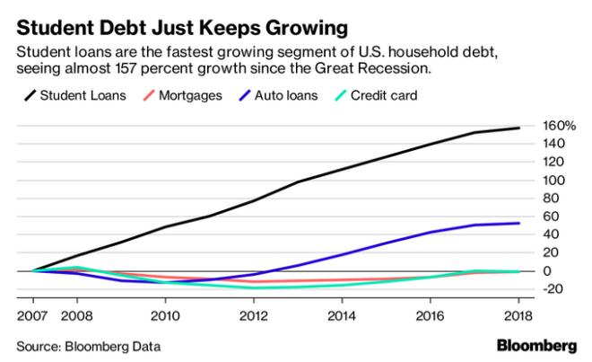 H εικόνα του χρέους από το 2007 και η σύγκρισή του με άλλα ιδιωτικά χρέη