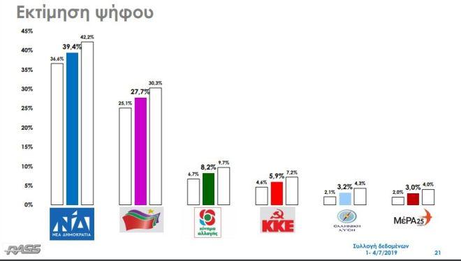 Δημοσκόπηση RASS: Διψήφια διαφορά με Αυτοδυναμία ΝΔ, εκτός Βουλής η Χρυσή Αυγή