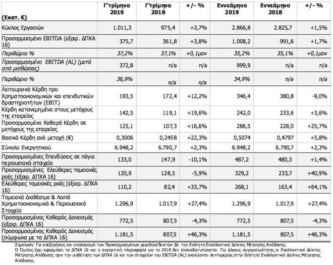 Όμιλος ΟΤΕ: Βελτιωμένα τα οικονομικά μεγέθη εννεαμήνου του 2019