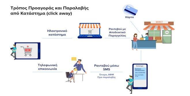 Click Away: Βήμα - βήμα η διαδικασία για τα ψώνια - Ποια τα πρόστιμα