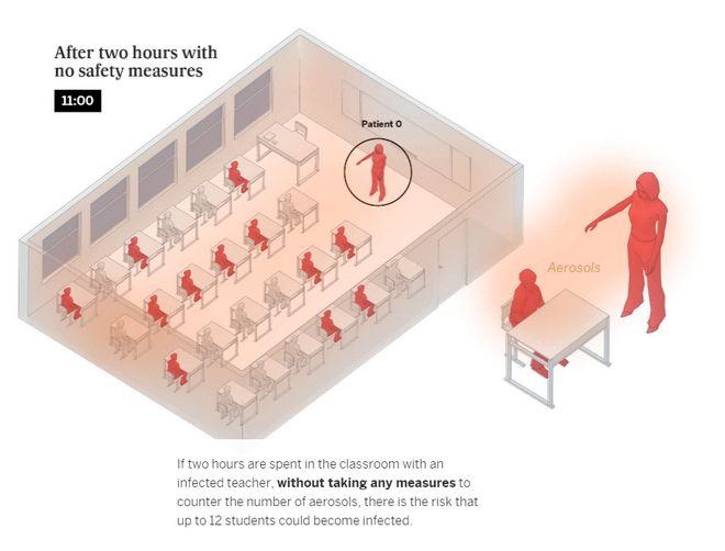 Ένα δωμάτιο, ένα μπαρ και μια τάξη: Πώς μεταδίδεται ο κορονοϊός