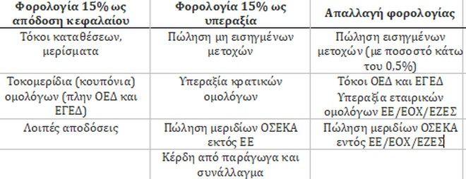 Σύγχυση με τον φόρο υπεραξίας επενδύσεων χαρτοφυλακίου