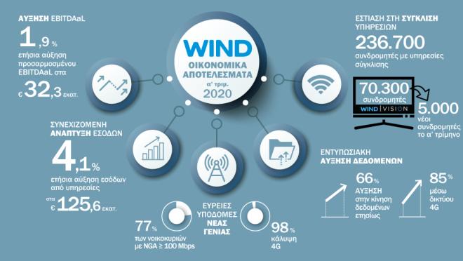 Wind Hellas: Αύξηση εσόδων στο Α' τρίμηνο του 2020