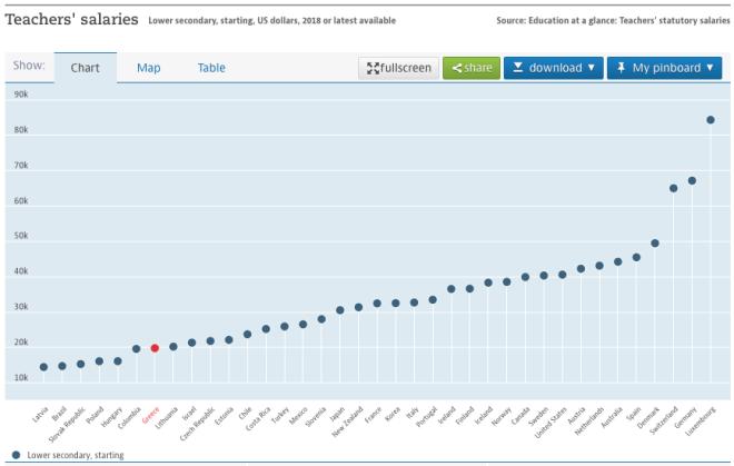Δάσκαλοι - Καθηγητές: Πόσο αμείβονται στην Ελλάδα και πόσο στον υπόλοιπο κόσμο