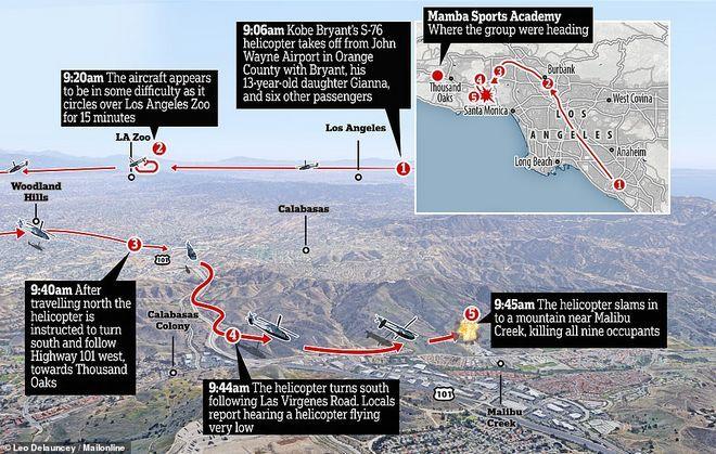 Κόμπι Μπράιαντ: Το μοιραίο 15λεπτο που το ελικόπτερο
