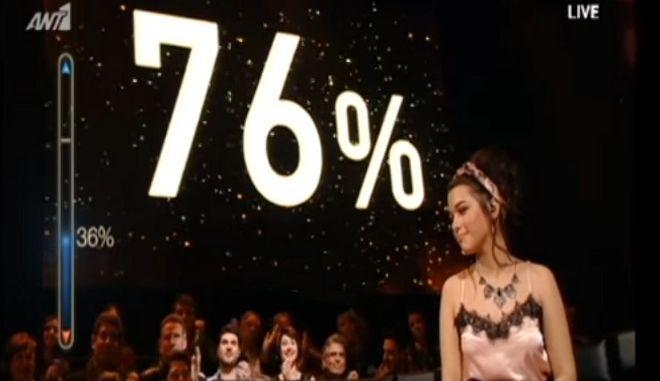 Rising Star: Επικράτησε της παίκτριας του Ρέμου με διαφορά 40%