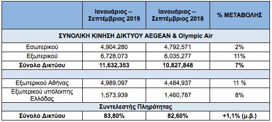 Οι πτήσεις εξωτερικού απογείωσαν την Aegean