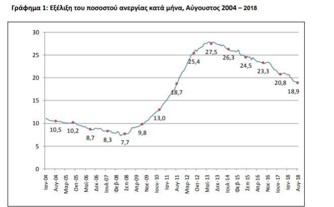 Σε ιστορικό χαμηλό επτά ετών η ανεργία