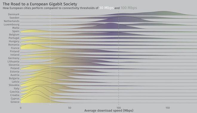 Χάρτης: Έχουμε τελικά το πιο αργό ίντερνετ στην Ευρώπη;
