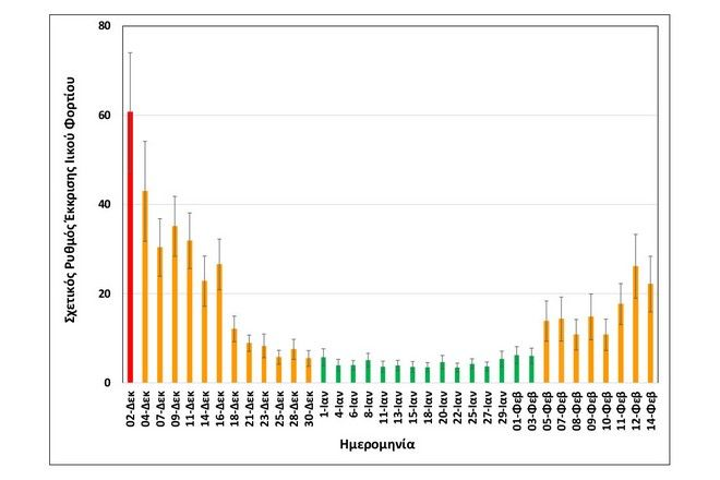 Κορονοϊός: Αύξηση 70% στο ιικό φορτίο των λυμάτων της Θεσσαλονίκης
