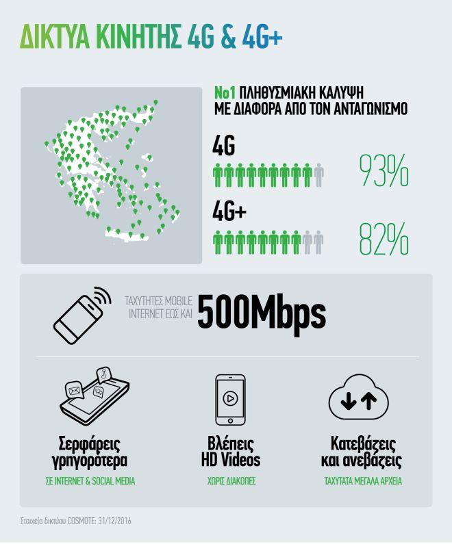 Το ίντερνετ 'τρέχει' πιο γρήγορα στην Ελλάδα χάρη στις νέες επενδύσεις του ΟΤΕ