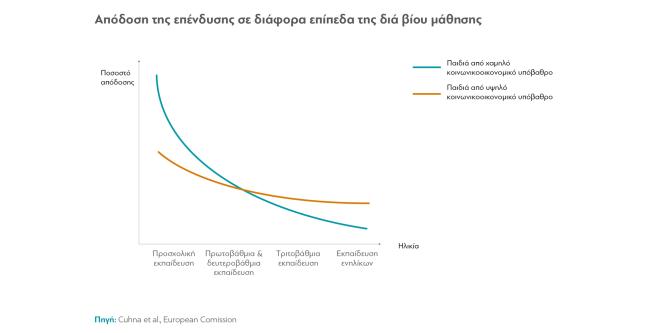 Η ανάγκη να επενδύσει η Ελλάδα στην προσχολική αγωγή